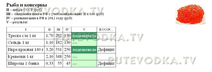 Сравнение цен в СССР (1982 г) и РФ (2012 г). Рыба и консервы.