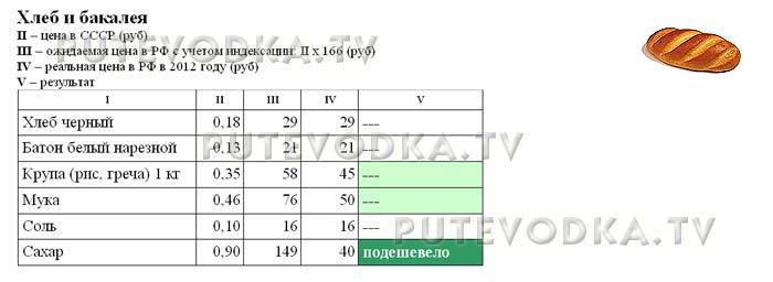 Сравнение цен в СССР (1982 г) и РФ (2012 г). Хлеб и бакалея.