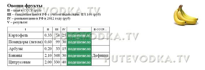 Сравнение цен в СССР (1982 г) и РФ (2012 г). Овощи-фрукты.