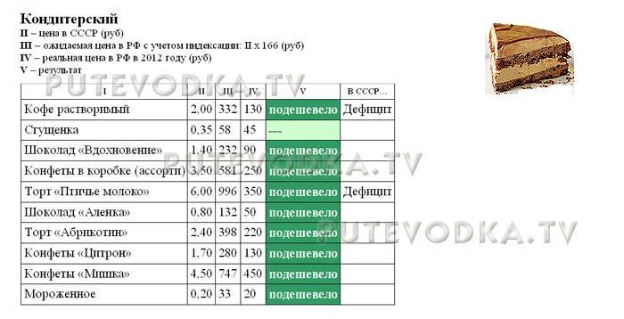 Сравнение цен в СССР (1982 г) и РФ (2012 г). Кондитерские изделия.
