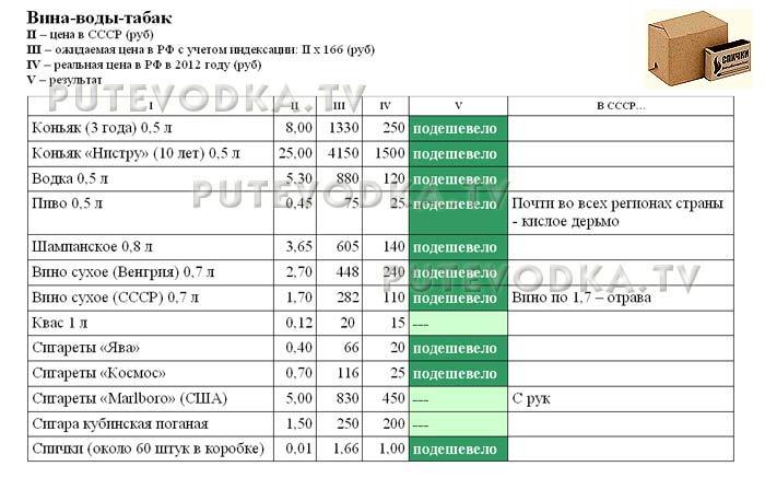 Сравнение цен в СССР (1982 г) и РФ (2012 г). Вина-воды-табак.