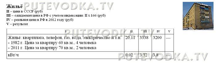 Сравнение цен в СССР (1982 г) и РФ (2012 г). Жильё.