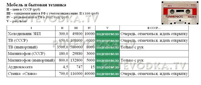 Сравнение цен в СССР (1982 г) и РФ (2012 г). Мебель и бытовая техника.