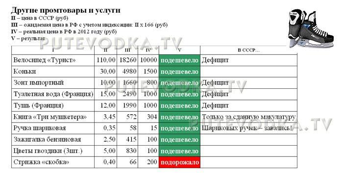 Сравнение цен в СССР (1982 г) и РФ (2012 г). Другие промтовары и услуги.
