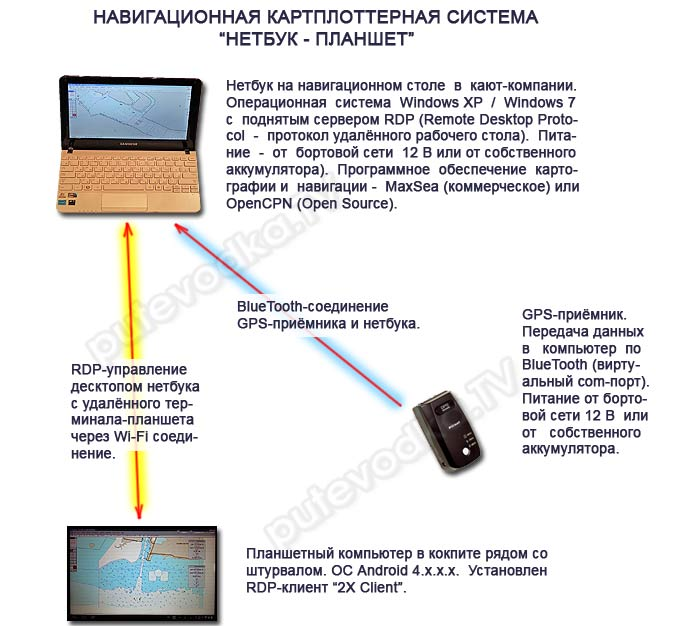 Морской GPS навигатор. Система «картплоттер ноутбук»— «удалённый терминал планшет»..