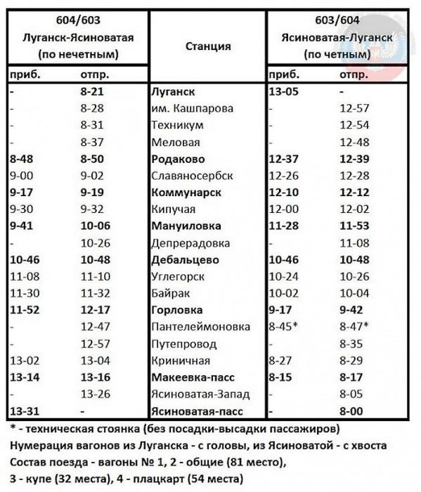 График движения пассажирского поезда «Луганск-Ясиноватая» №604603