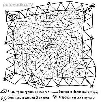 Метод триангуляции, использовавшийся в СССР для составления точных карт страны