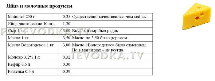 Цены в СССР. Путеводка.
