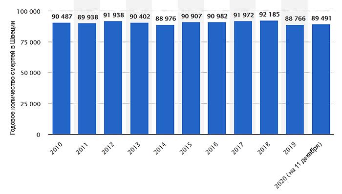 Общая смертность по годам, включая смертность от COVID-19, в Швеции