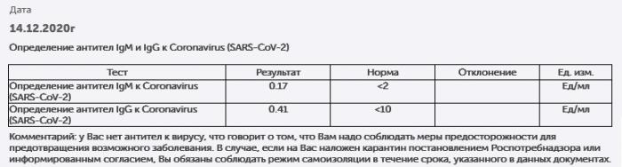 Наташин тест на антитела перед вакцинацией от COVID-19